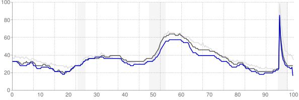 Joplin, Missouri monthly unemployment rate chart